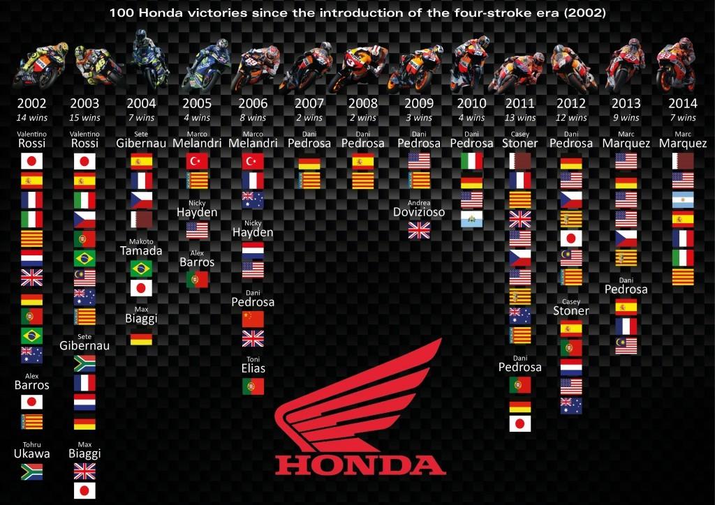 Honda 100 vittorie in MotoGP
