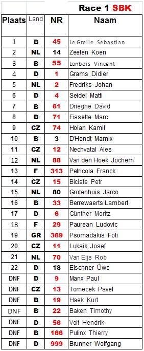 IRRC-Hengelo-risultati-gara 1-sbk-5