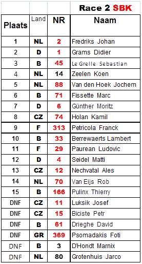 IRRC-Hengelo-risultati-gara 2-sbk-6
