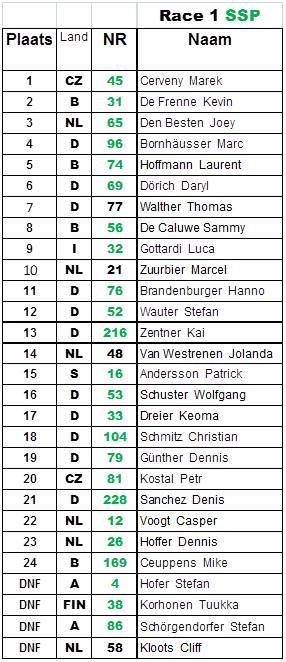 IRRC-Hengelo.risultato-gara 1-ssp-2