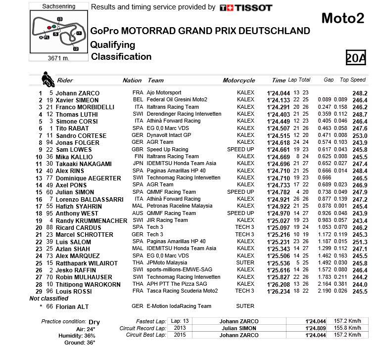 moto2_GP