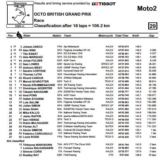 MOTO2_RACE