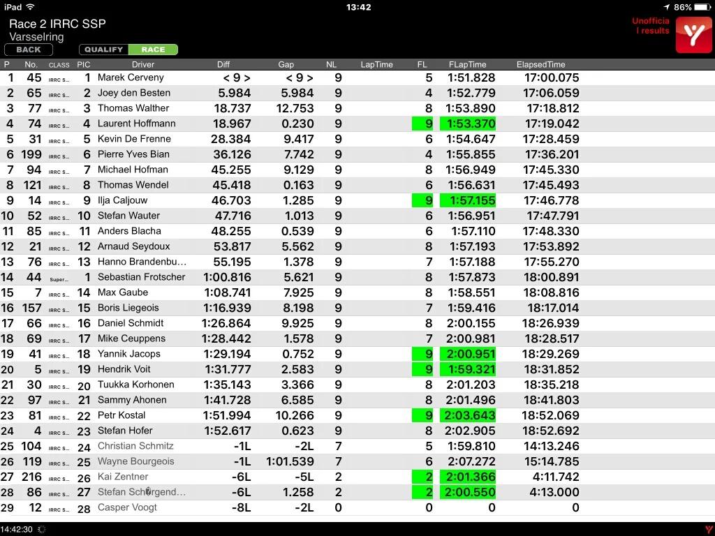 IRRC SSP race 2